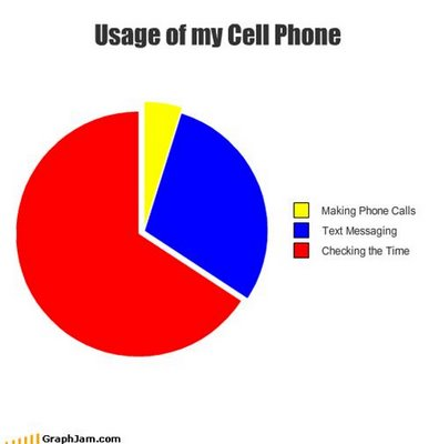 cell-phone Usage